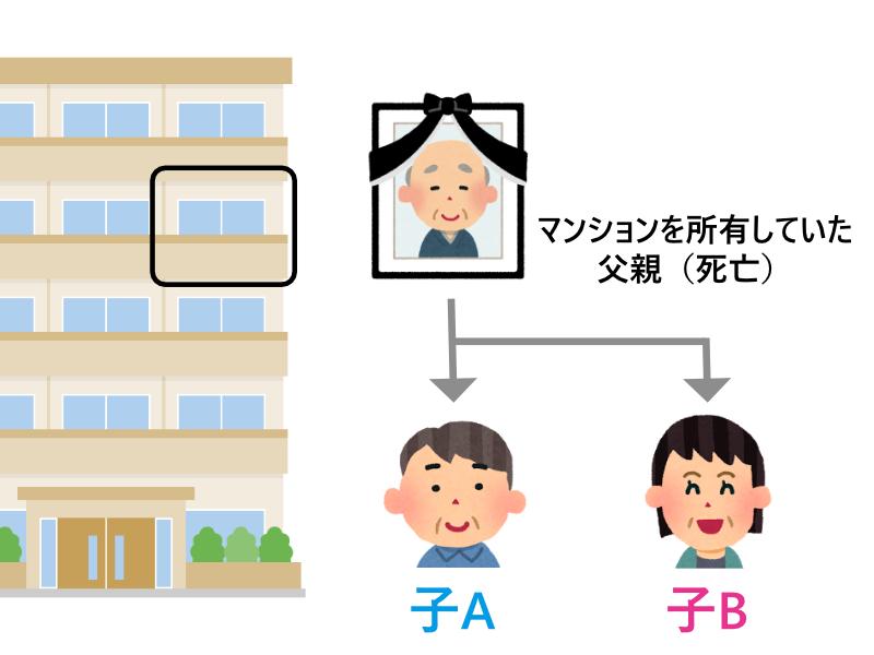 親の所有していたマンションを二人の子が相続したケース