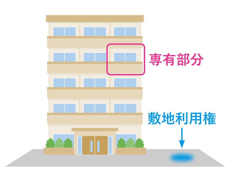 マンションの専有部分と敷地利用権