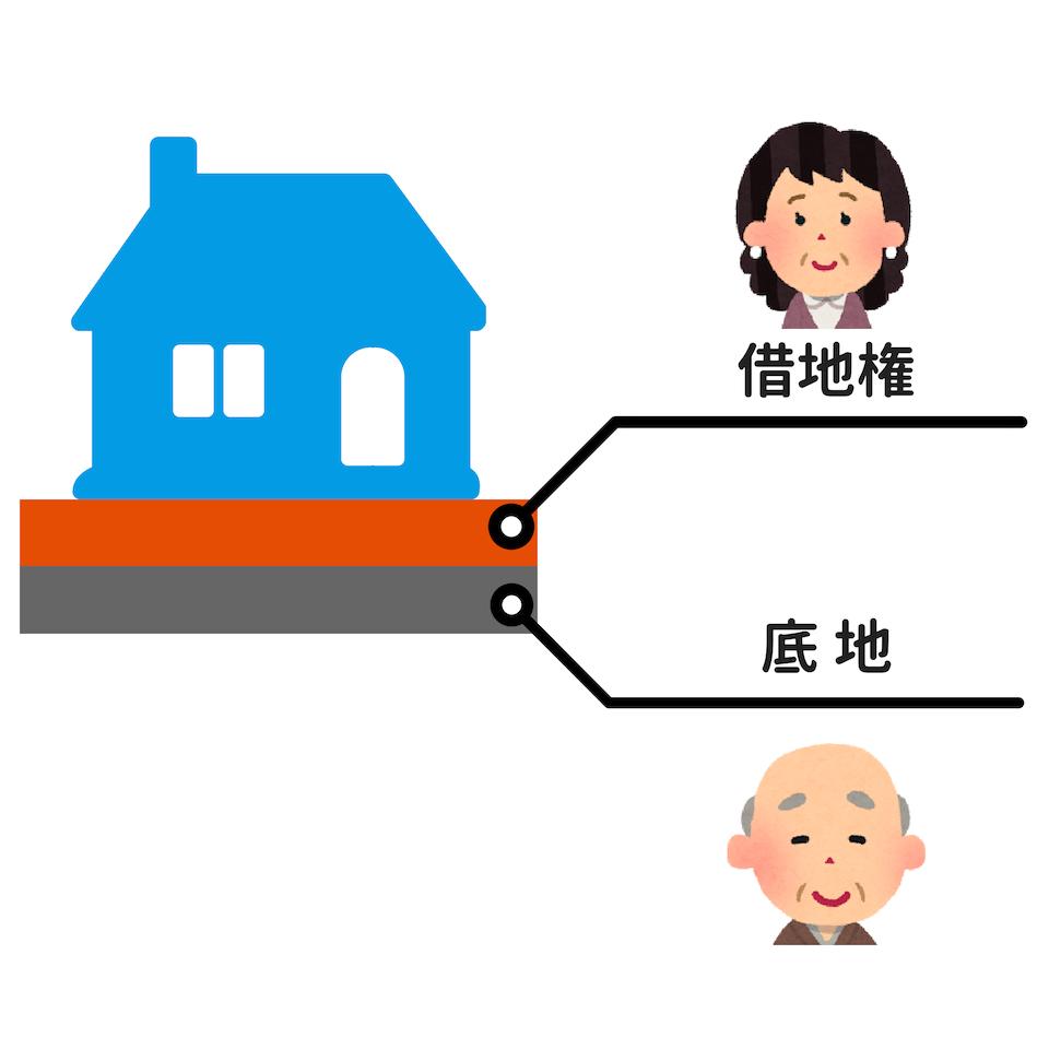 借地権の図解