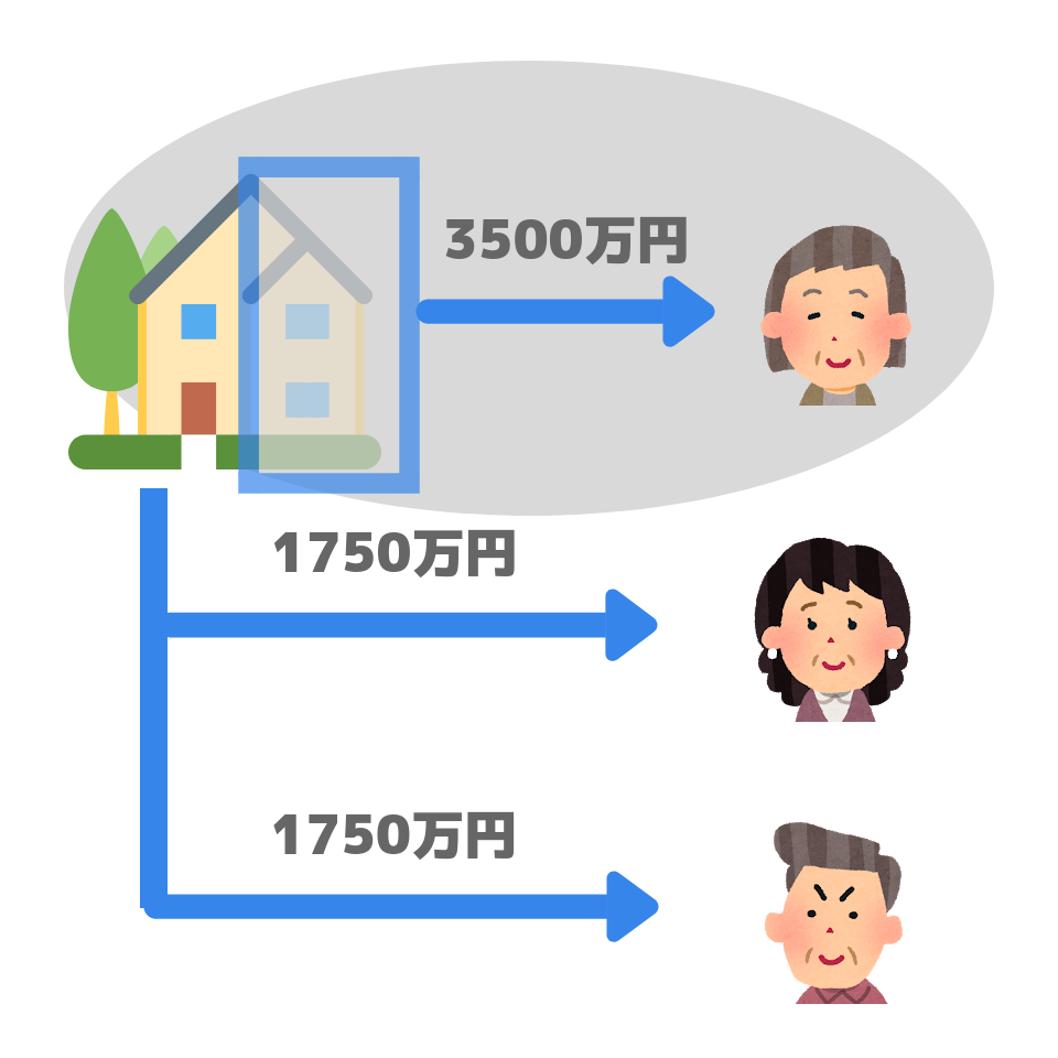 配偶者居住権の設定例