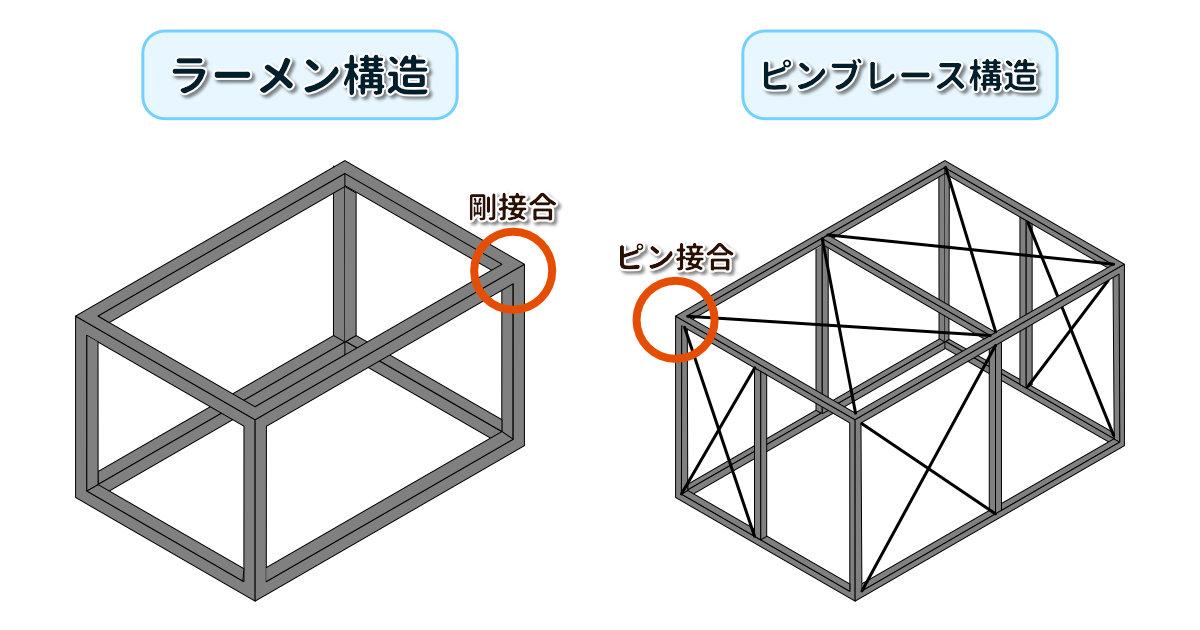 ラーメン構造とピンブレース構造