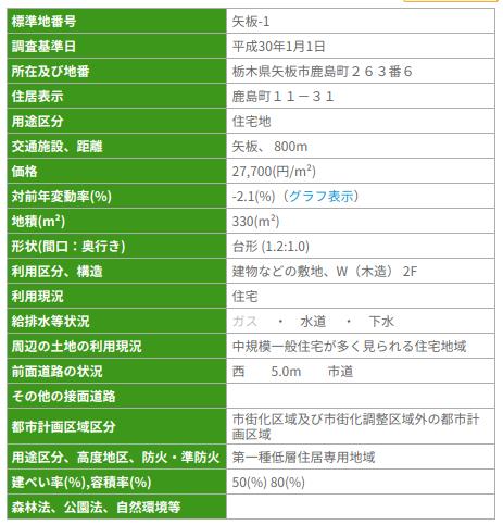 地価公示価格の詳細