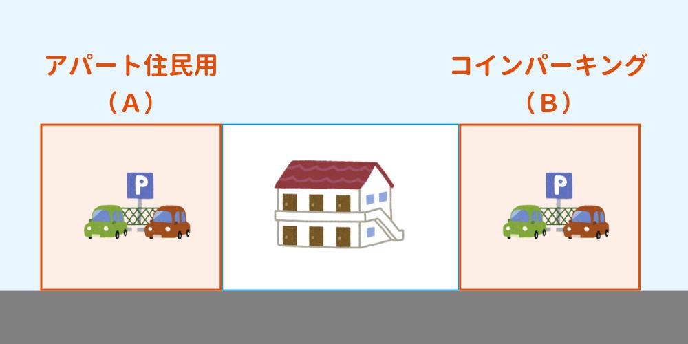 住宅用地として固定資産税が軽減される駐車場の例