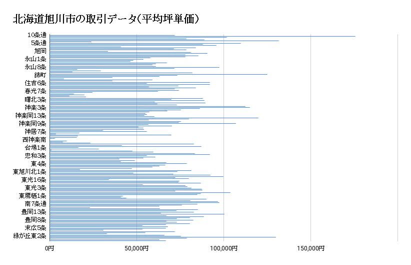 旭川市の土地取引データ(平均坪単価)