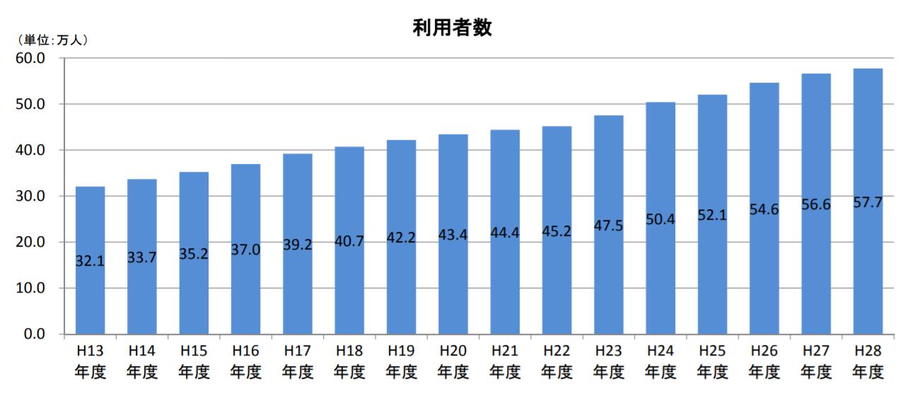 介護施設の利用者数推移